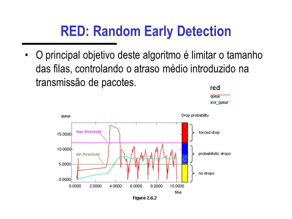 RED: Random Early Detection