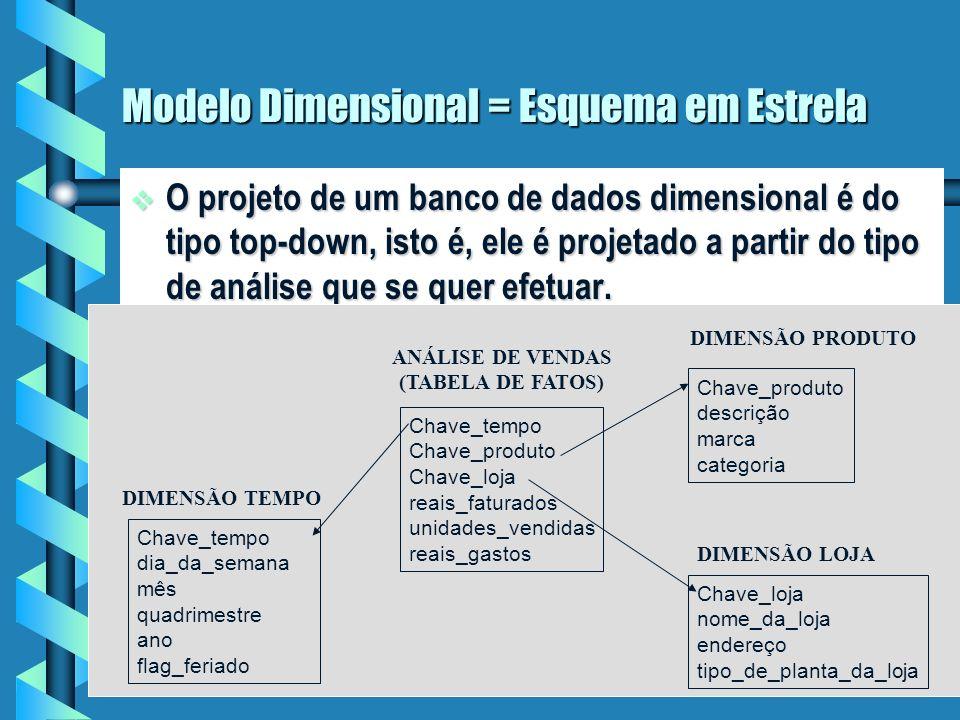 Modelo Dimensional = Esquema em Estrela