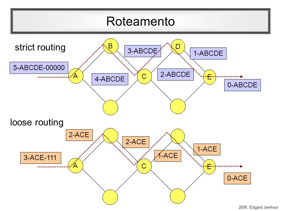 Roteamento strict routing loose routing B D 3-ABCDE 1-ABCDE