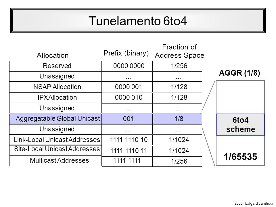 Tunelamento 6to4 1/65535 AGGR (1/8) 6to4 scheme Allocation