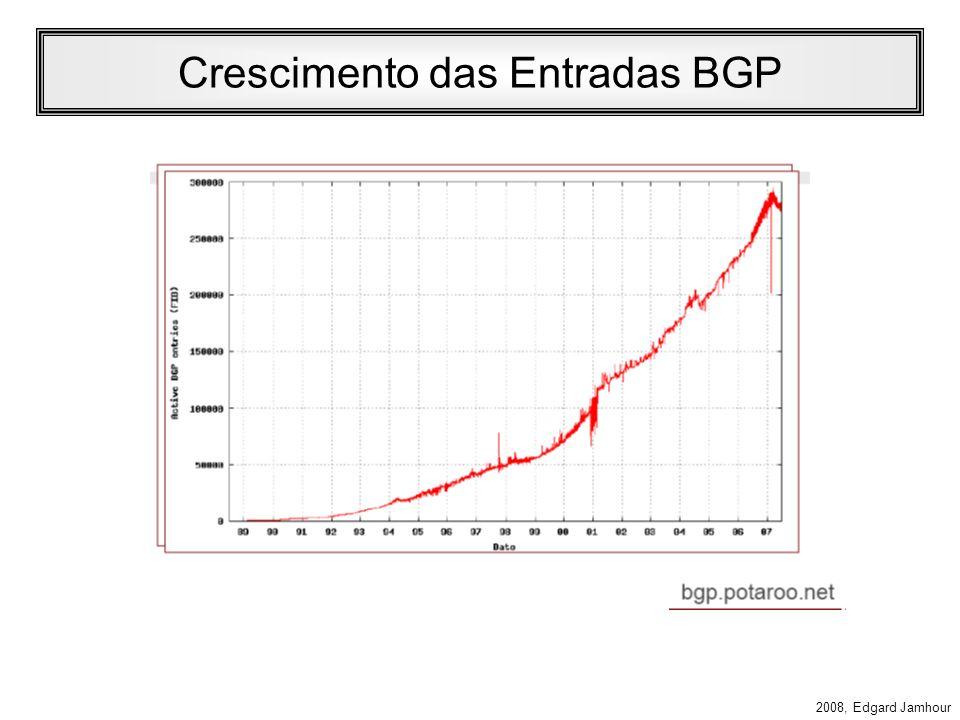 Crescimento das Entradas BGP