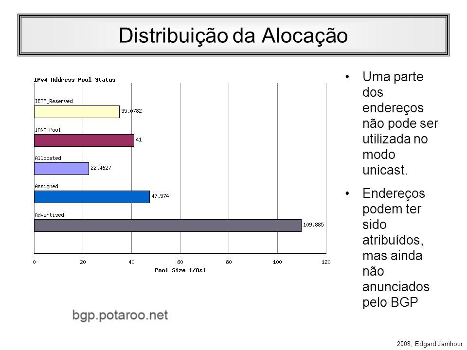 Distribuição da Alocação