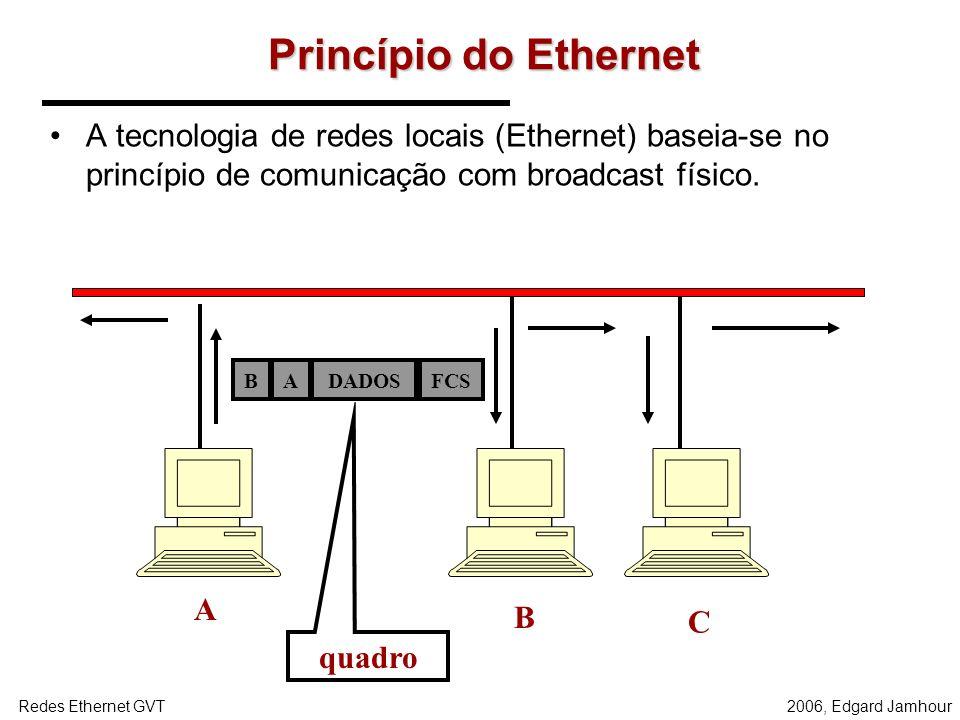 Princípio do Ethernet A tecnologia de redes locais (Ethernet) baseia-se no princípio de comunicação com broadcast físico.
