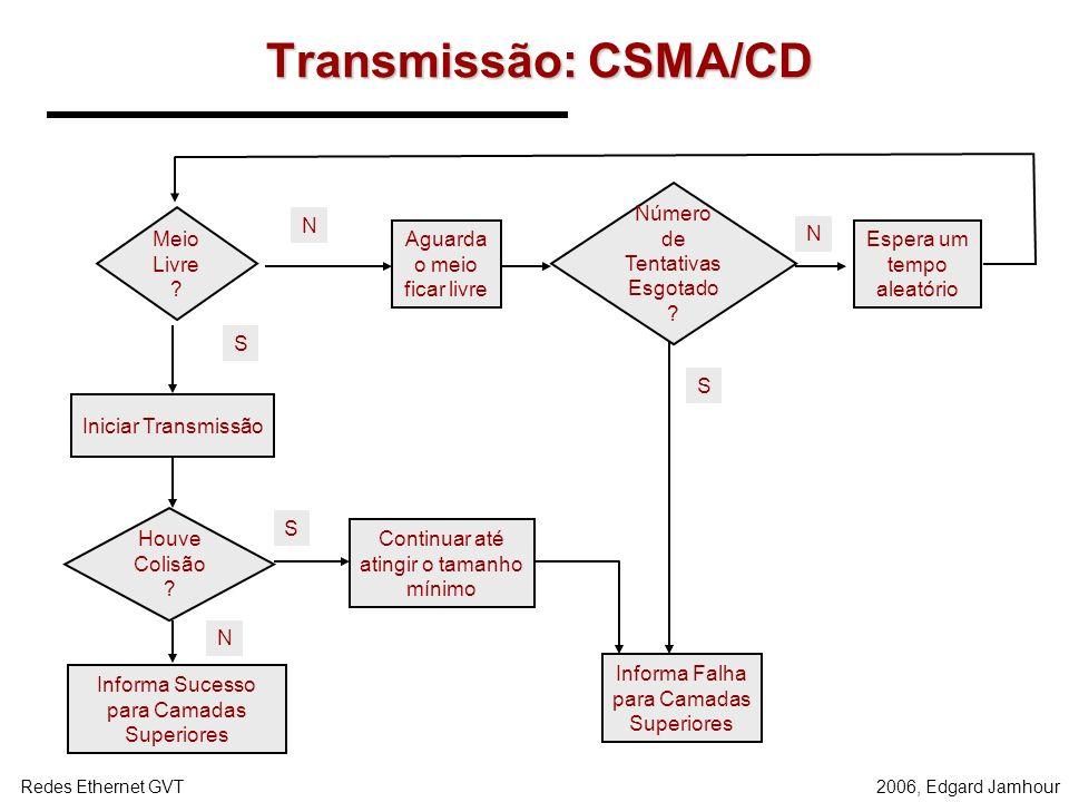 Transmissão: CSMA/CD Número de Tentativas Esgotado Meio Livre N