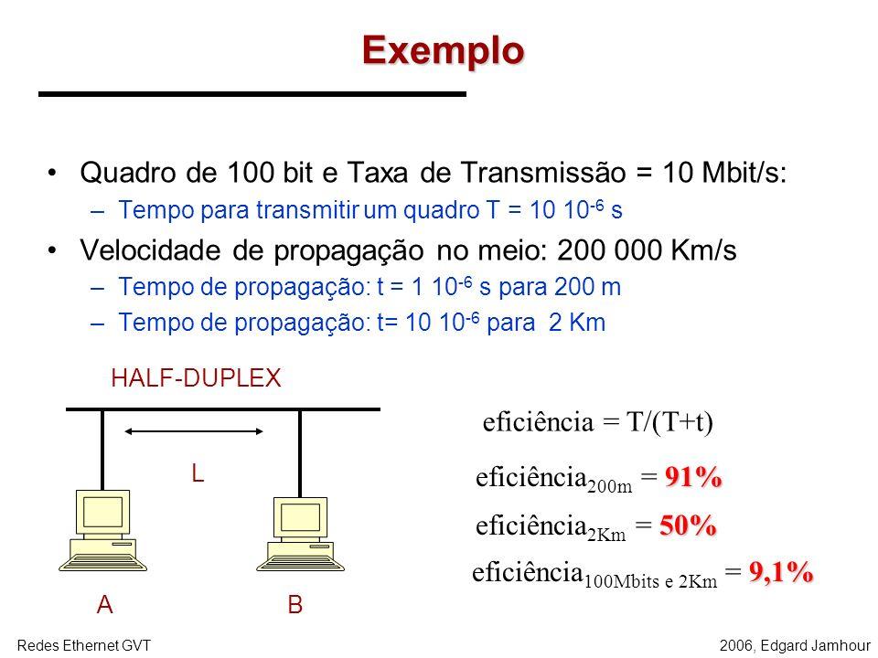 eficiência100Mbits e 2Km = 9,1%