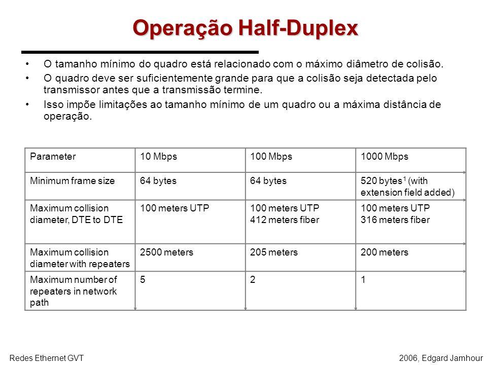 Operação Half-Duplex O tamanho mínimo do quadro está relacionado com o máximo diâmetro de colisão.