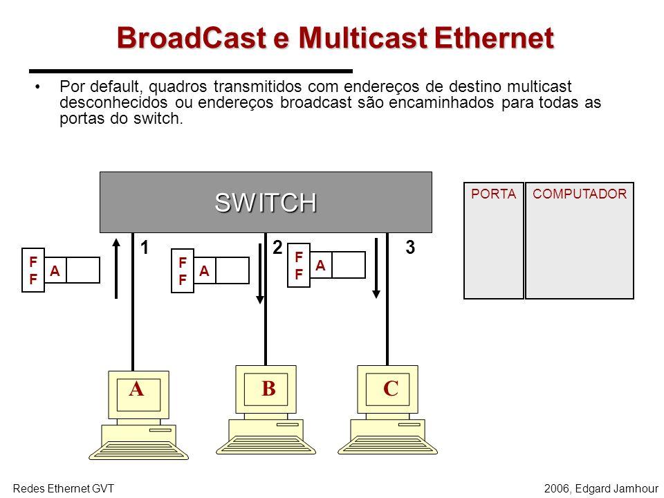BroadCast e Multicast Ethernet