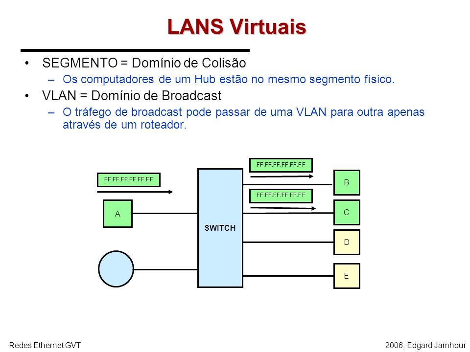 LANS Virtuais SEGMENTO = Domínio de Colisão