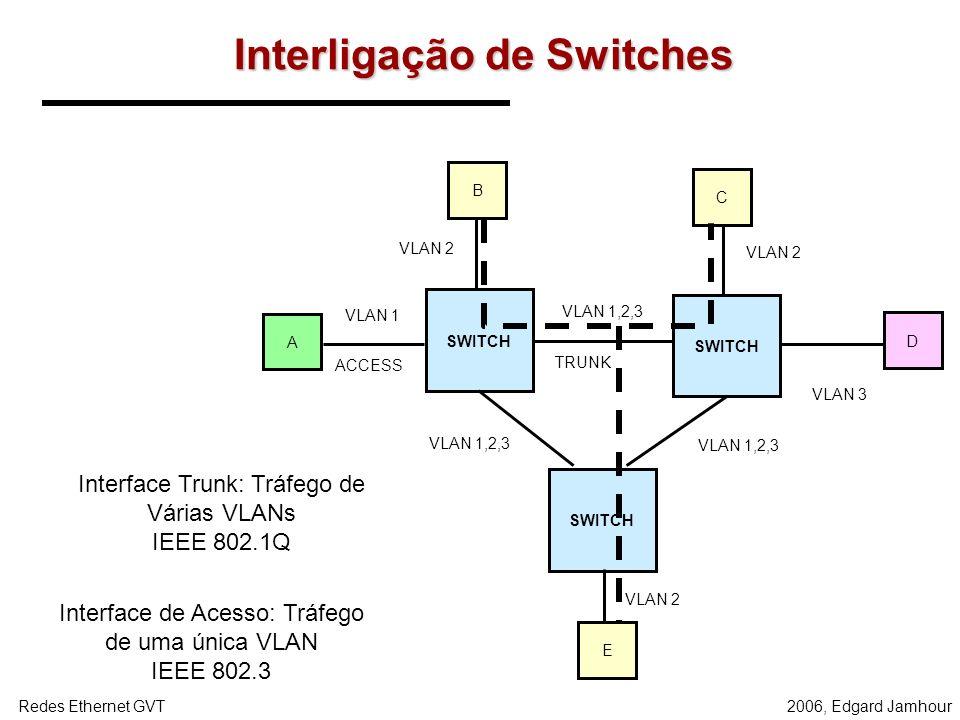 Interligação de Switches