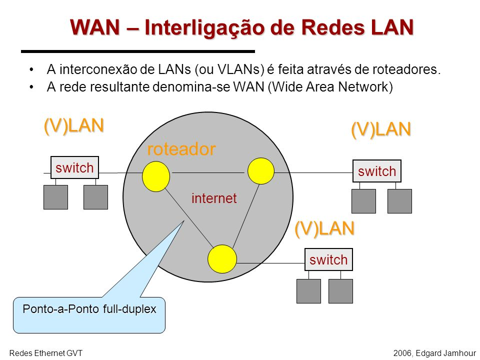 WAN – Interligação de Redes LAN
