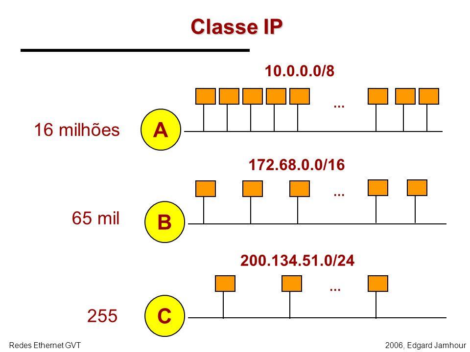 Classe IP A B C 16 milhões 65 mil 255 10.0.0.0/8 172.68.0.0/16