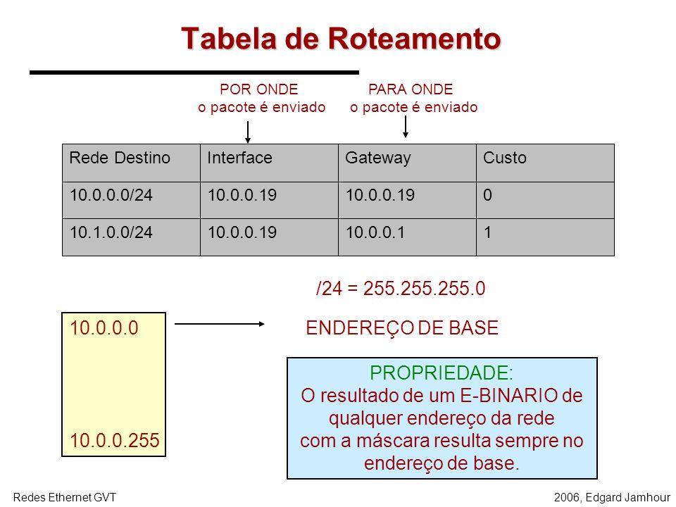 Tabela de Roteamento /24 = 255.255.255.0 10.0.0.0 10.0.0.255