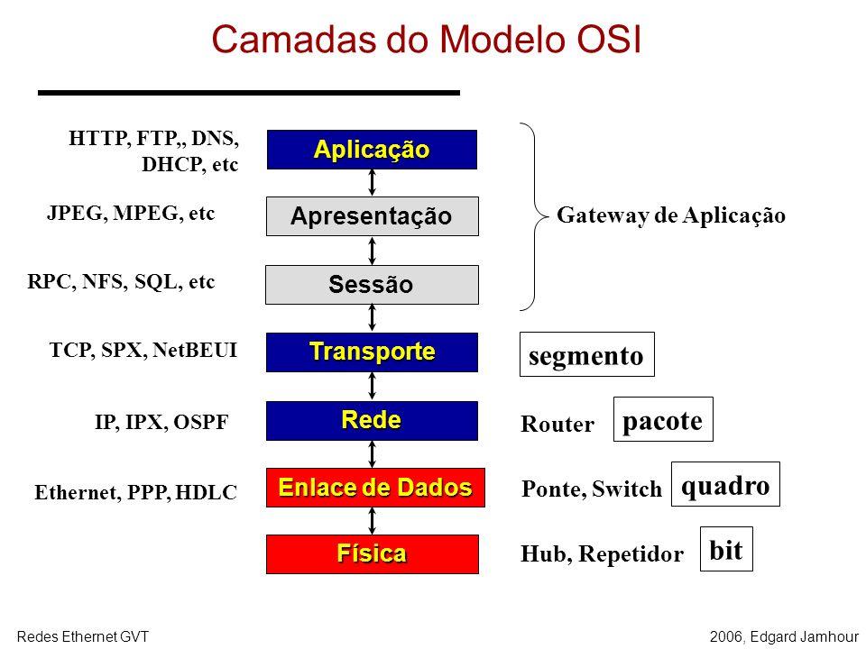 Camadas do Modelo OSI segmento pacote quadro bit Aplicação