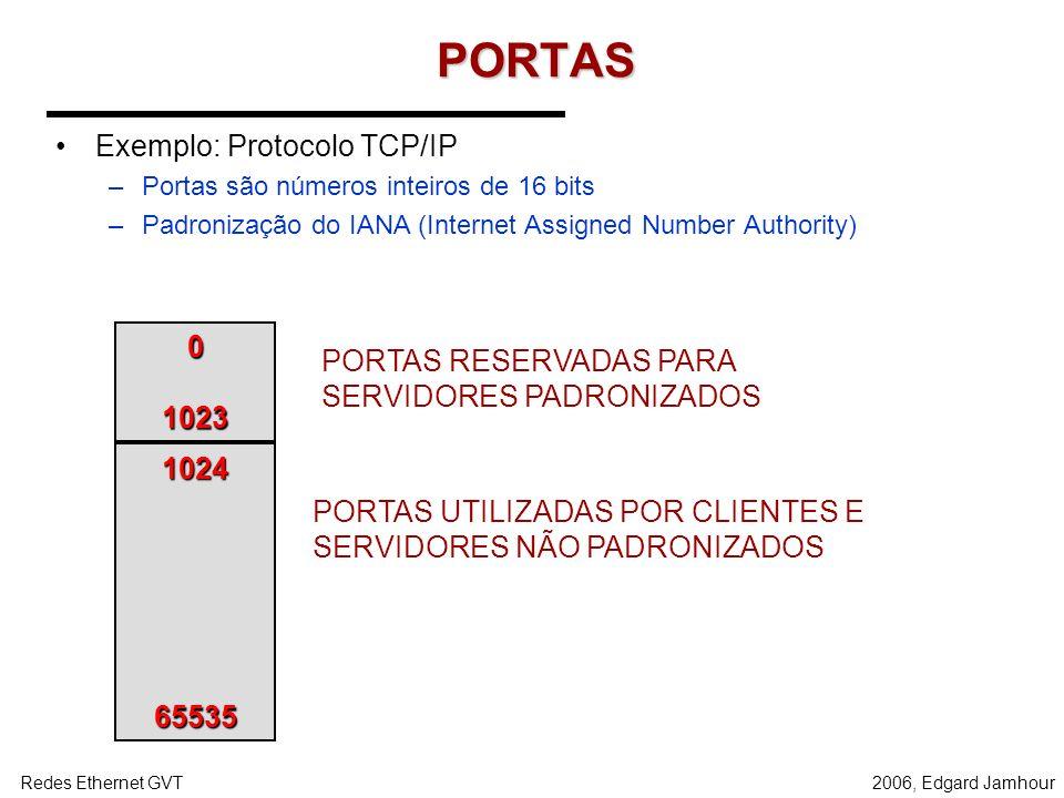 PORTAS Exemplo: Protocolo TCP/IP