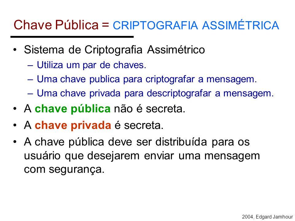 Chave Pública = CRIPTOGRAFIA ASSIMÉTRICA