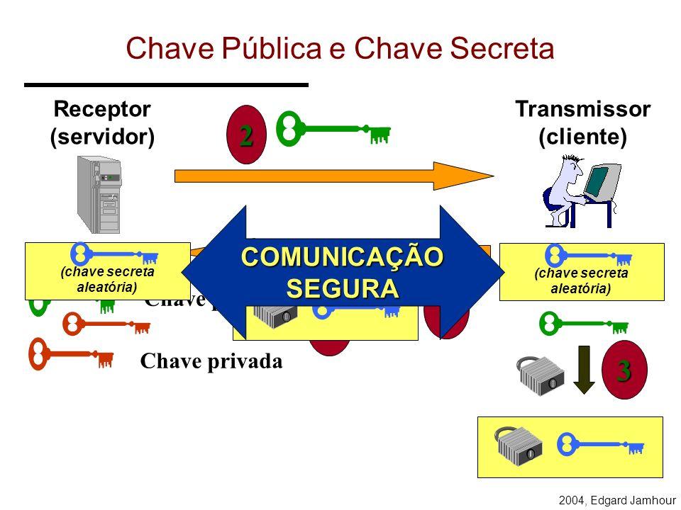 Chave Pública e Chave Secreta