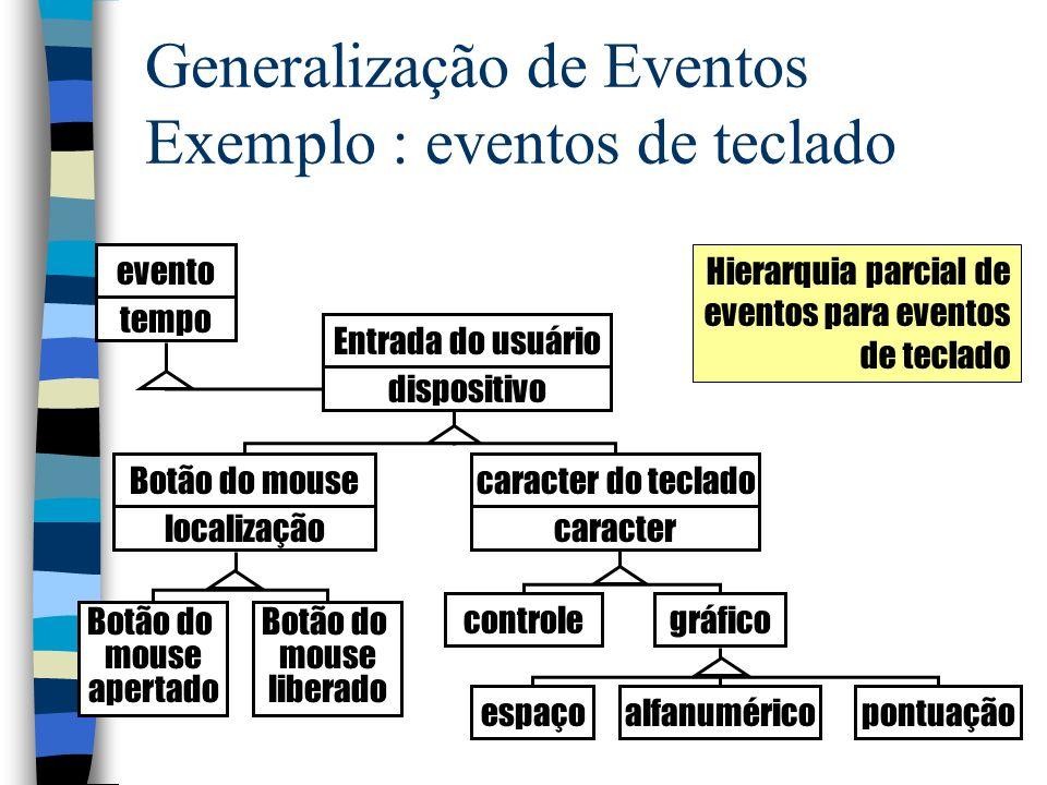 Generalização de Eventos Exemplo : eventos de teclado