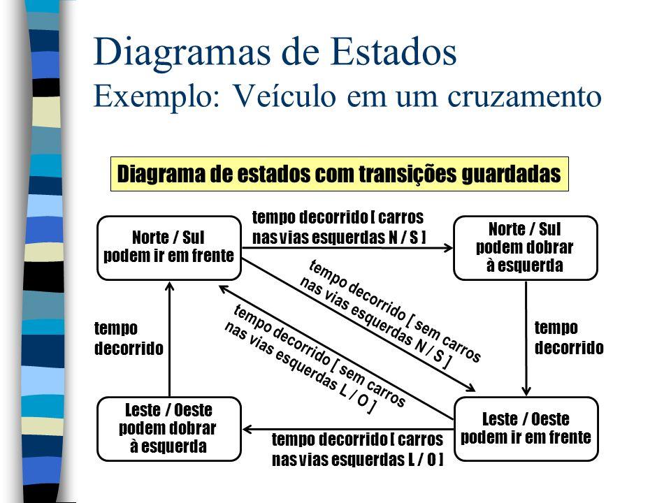 Diagramas de Estados Exemplo: Veículo em um cruzamento