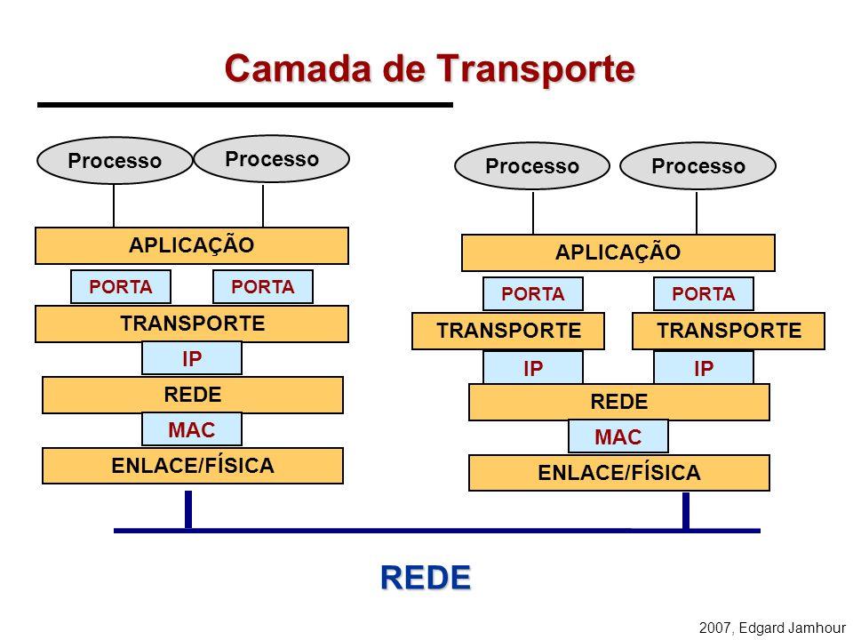 Camada de Transporte REDE Processo Processo Processo Processo