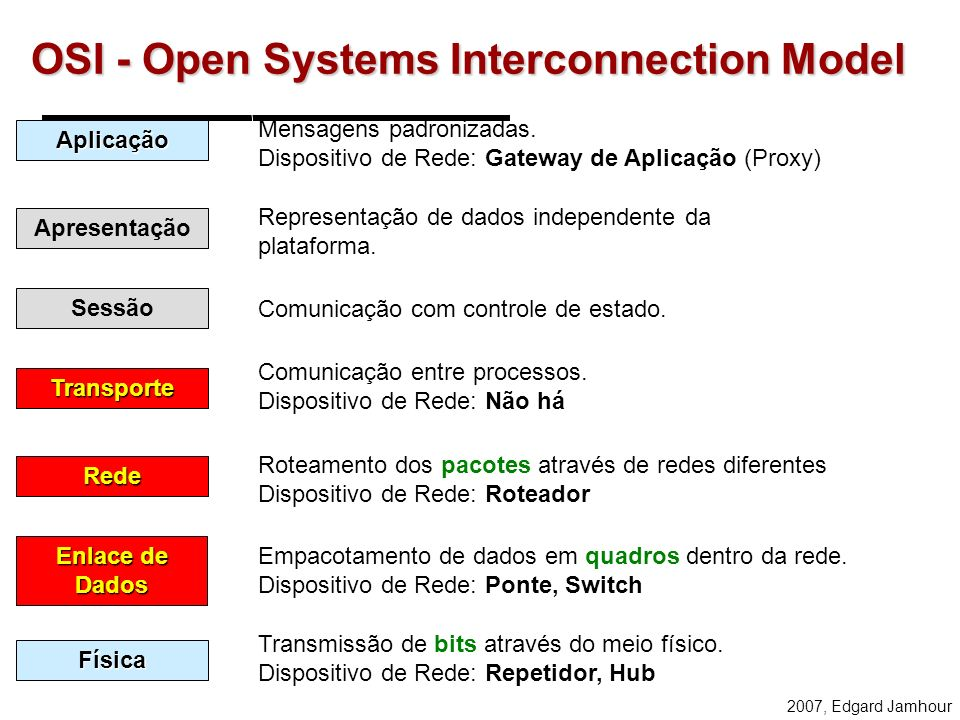 OSI - Open Systems Interconnection Model