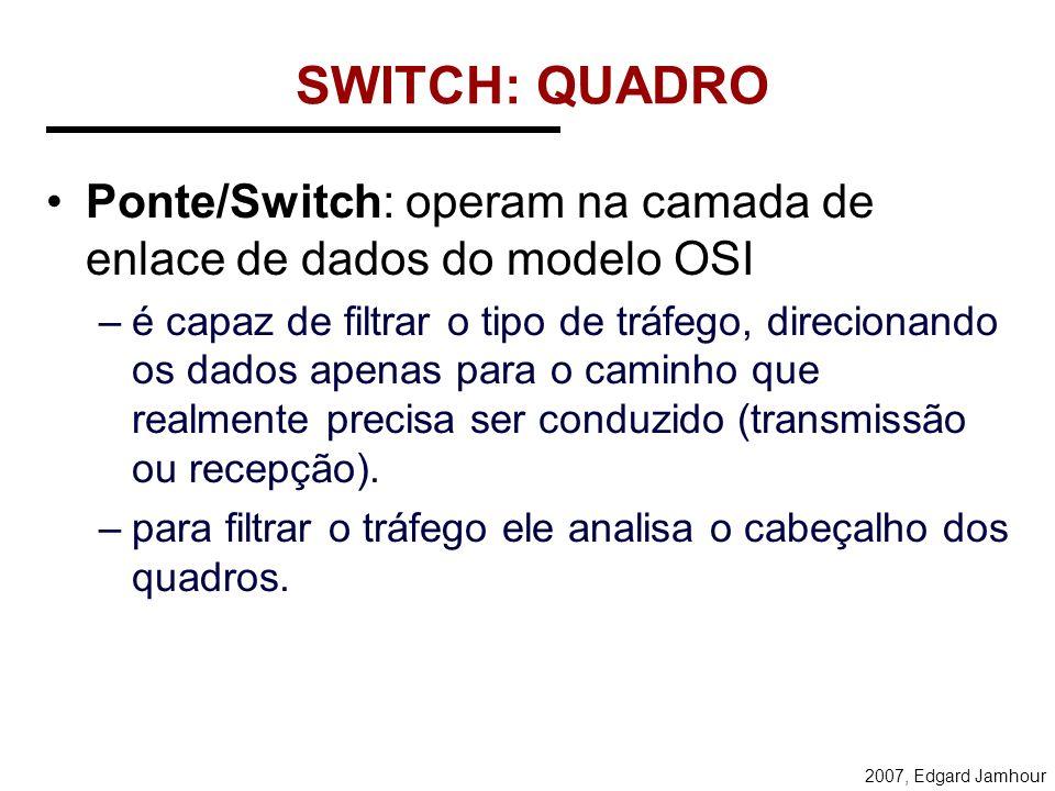 SWITCH: QUADROPonte/Switch: operam na camada de enlace de dados do modelo OSI.