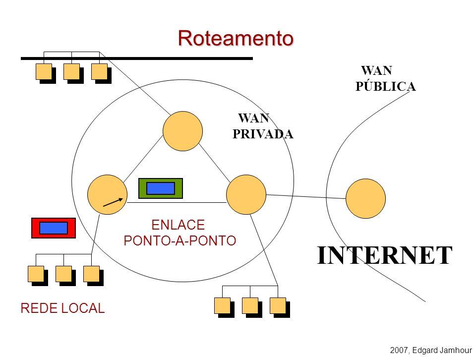 INTERNET Roteamento 200.17.106.x 200.17.176.x WAN PÚBLICA WAN PRIVADA