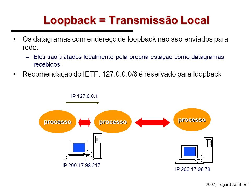 Loopback = Transmissão Local