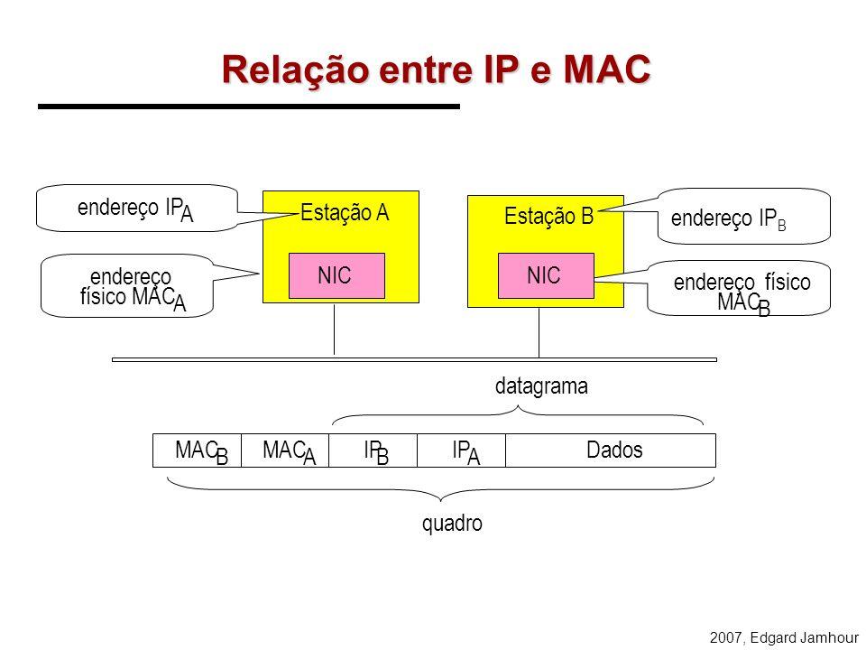 Relação entre IP e MAC endereço IP A Estação A Estação B endereço IPB