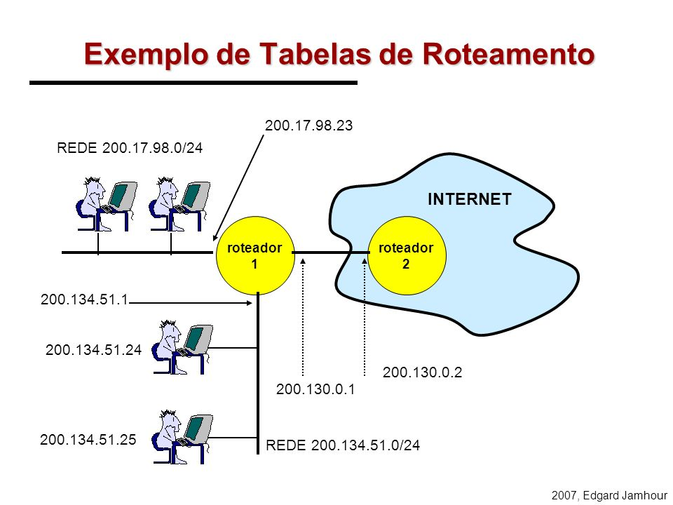 Exemplo de Tabelas de Roteamento
