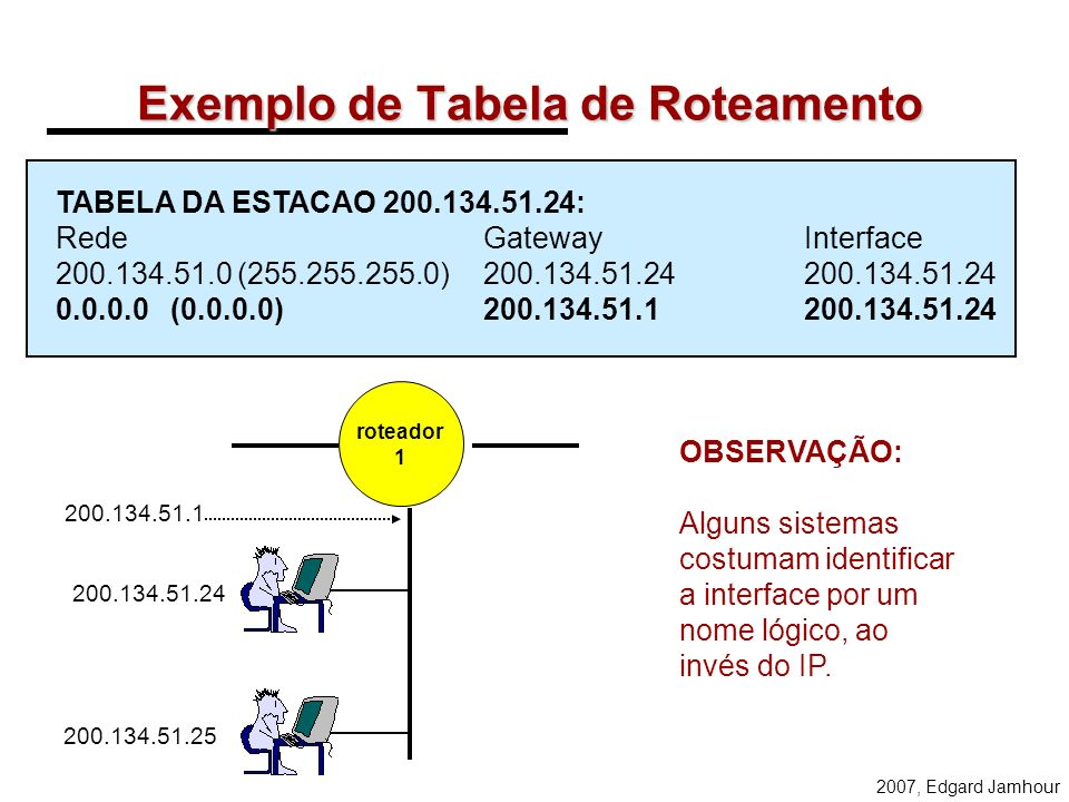 Exemplo de Tabela de Roteamento