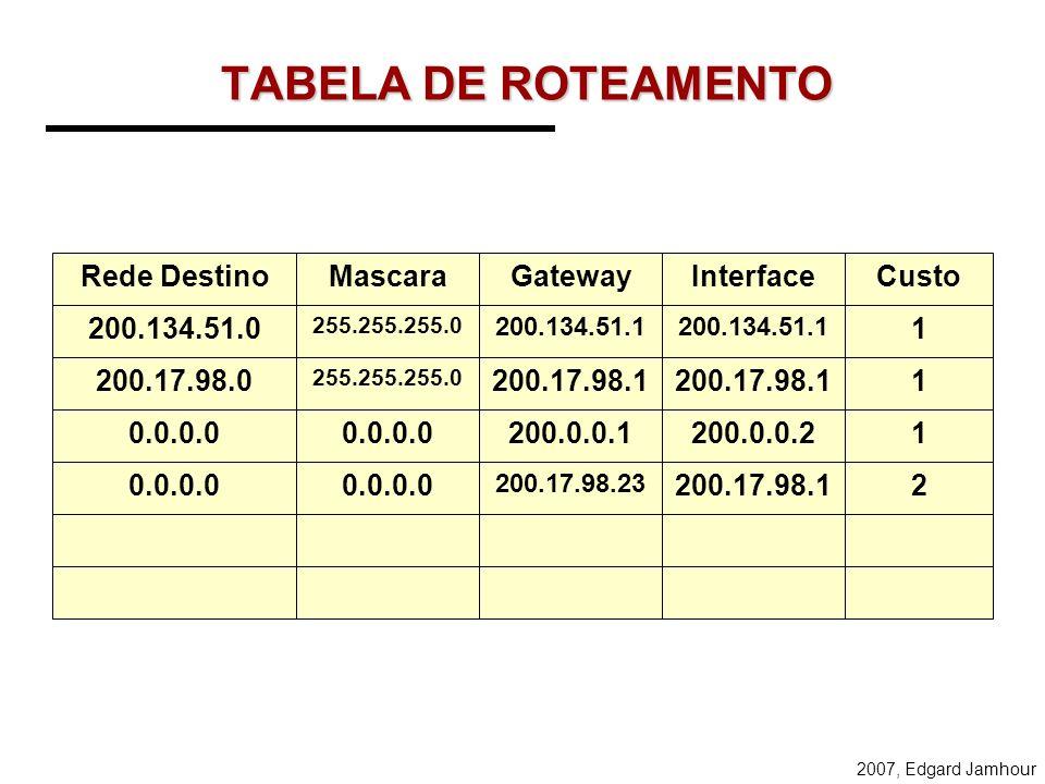 TABELA DE ROTEAMENTO Rede Destino Mascara Gateway Interface Custo