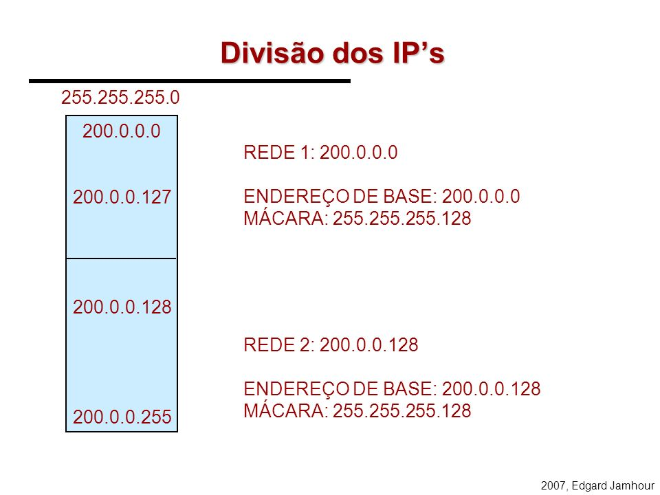 Divisão dos IP's255.255.255.0. 200.0.0.0. 200.0.0.127. 200.0.0.128. 200.0.0.255. REDE 1: 200.0.0.0.