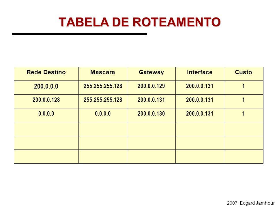 TABELA DE ROTEAMENTO 200.0.0.0 Rede Destino Mascara Gateway Interface