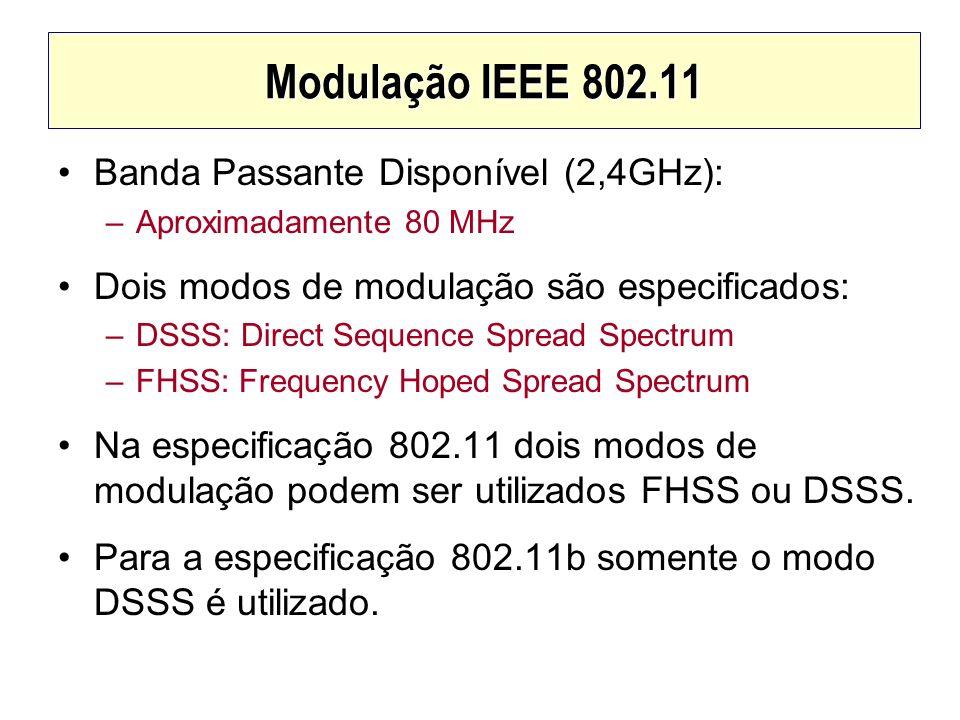Modulação IEEE 802.11 Banda Passante Disponível (2,4GHz):