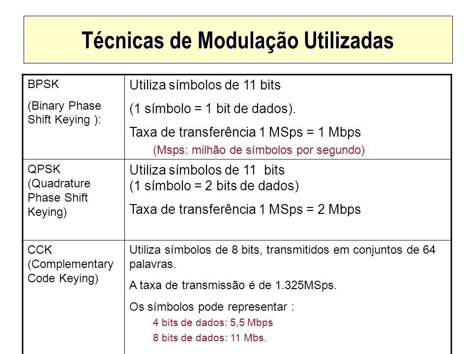 Técnicas de Modulação Utilizadas