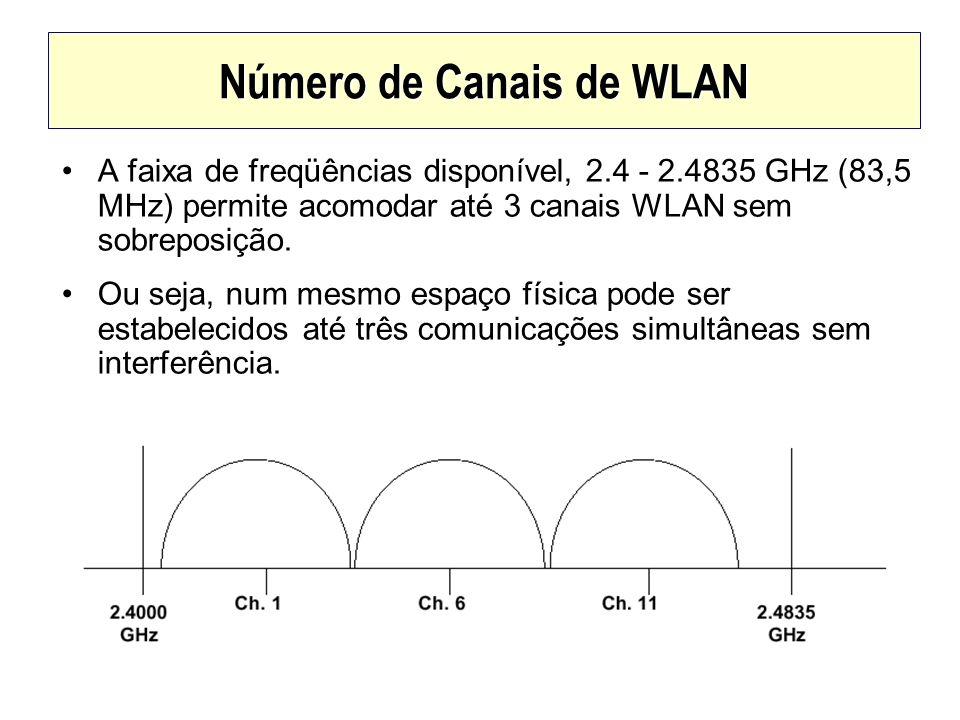 Número de Canais de WLAN