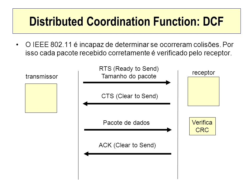 Distributed Coordination Function: DCF
