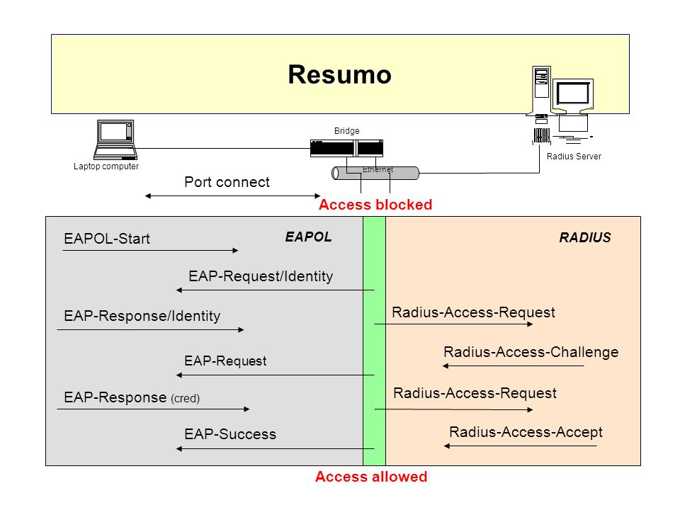 Resumo Port connect Access blocked EAPOL-Start EAP-Request/Identity