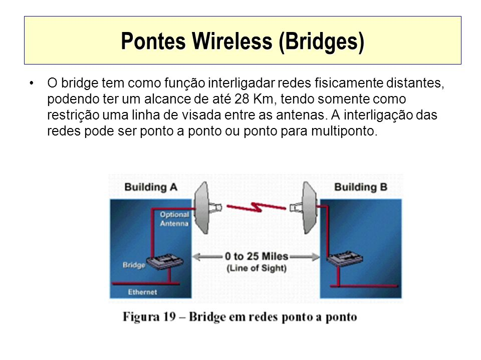 Pontes Wireless (Bridges)