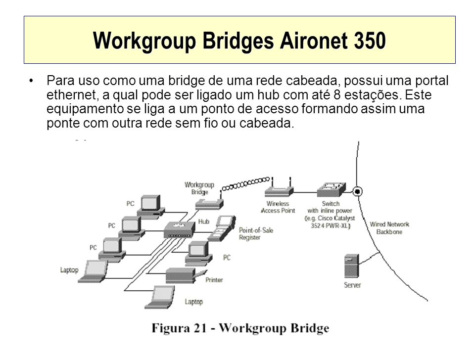 Workgroup Bridges Aironet 350