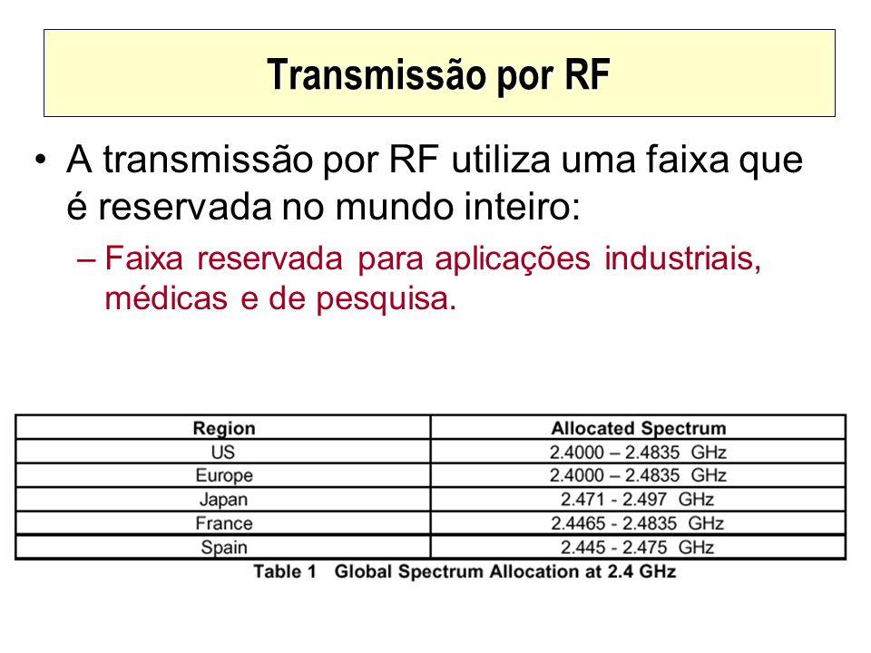 Transmissão por RF A transmissão por RF utiliza uma faixa que é reservada no mundo inteiro: