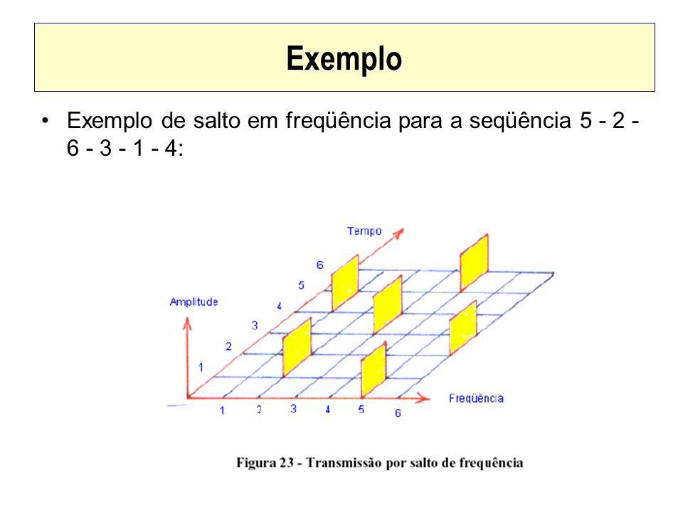 Exemplo Exemplo de salto em freqüência para a seqüência 5 - 2 - 6 - 3 - 1 - 4:
