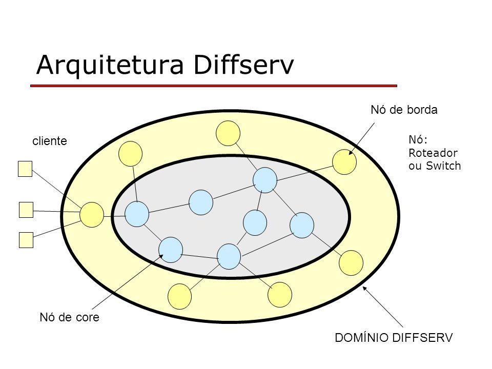 Arquitetura Diffserv Nó de borda cliente Nó de core DOMÍNIO DIFFSERV