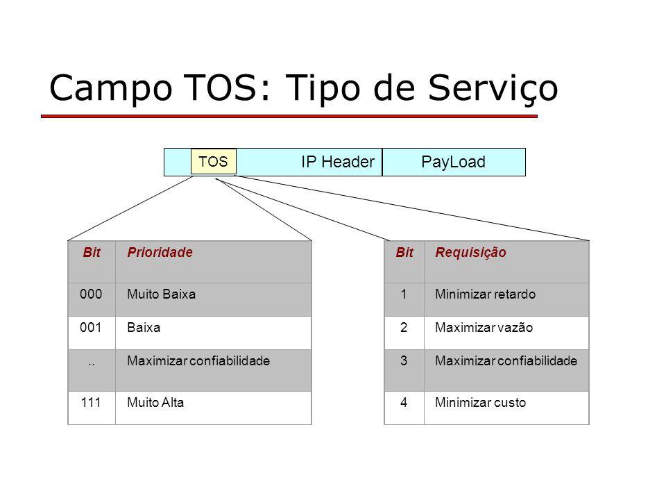 Campo TOS: Tipo de Serviço