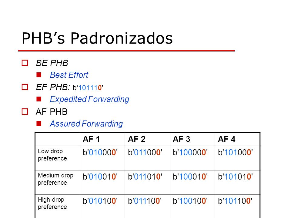 PHB's Padronizados BE PHB EF PHB: b'101110 AF PHB Best Effort