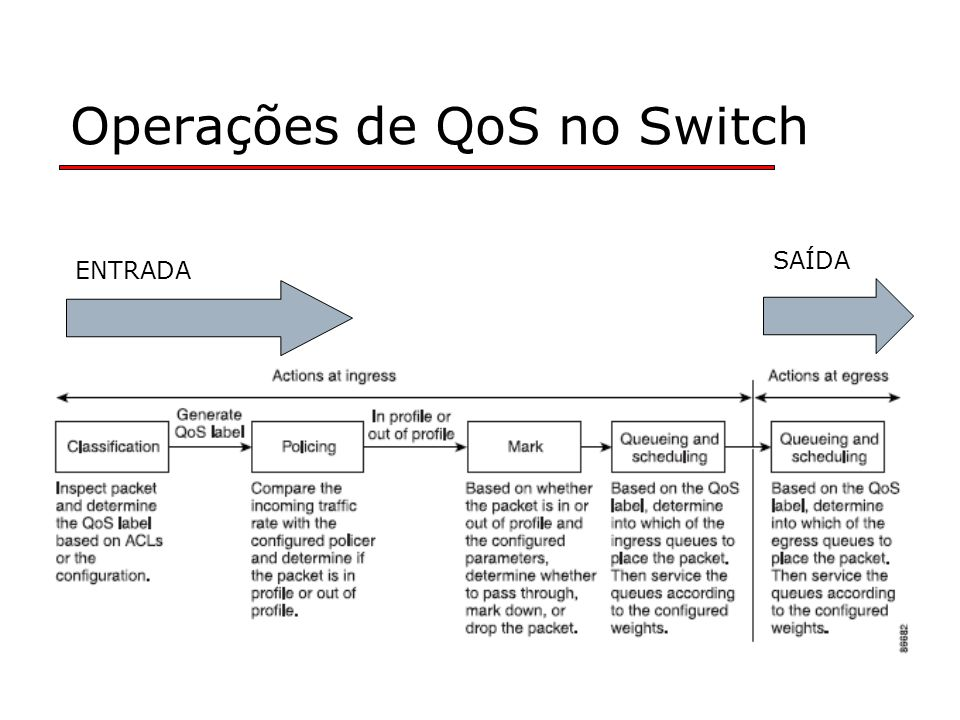 Operações de QoS no Switch