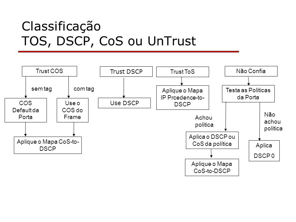 Classificação TOS, DSCP, CoS ou UnTrust