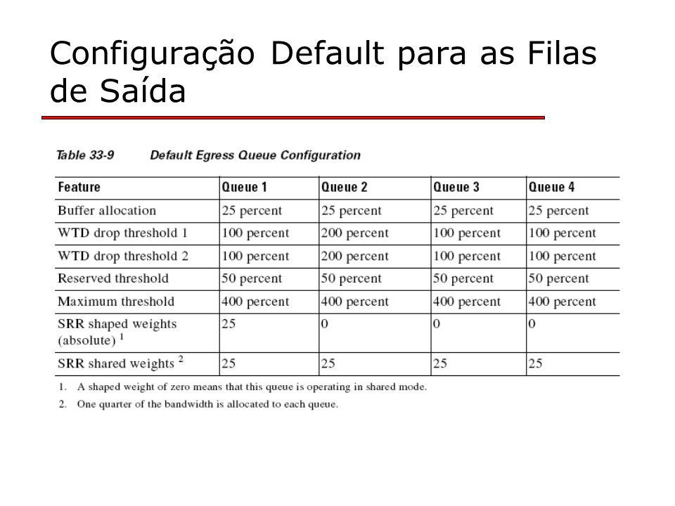 Configuração Default para as Filas de Saída
