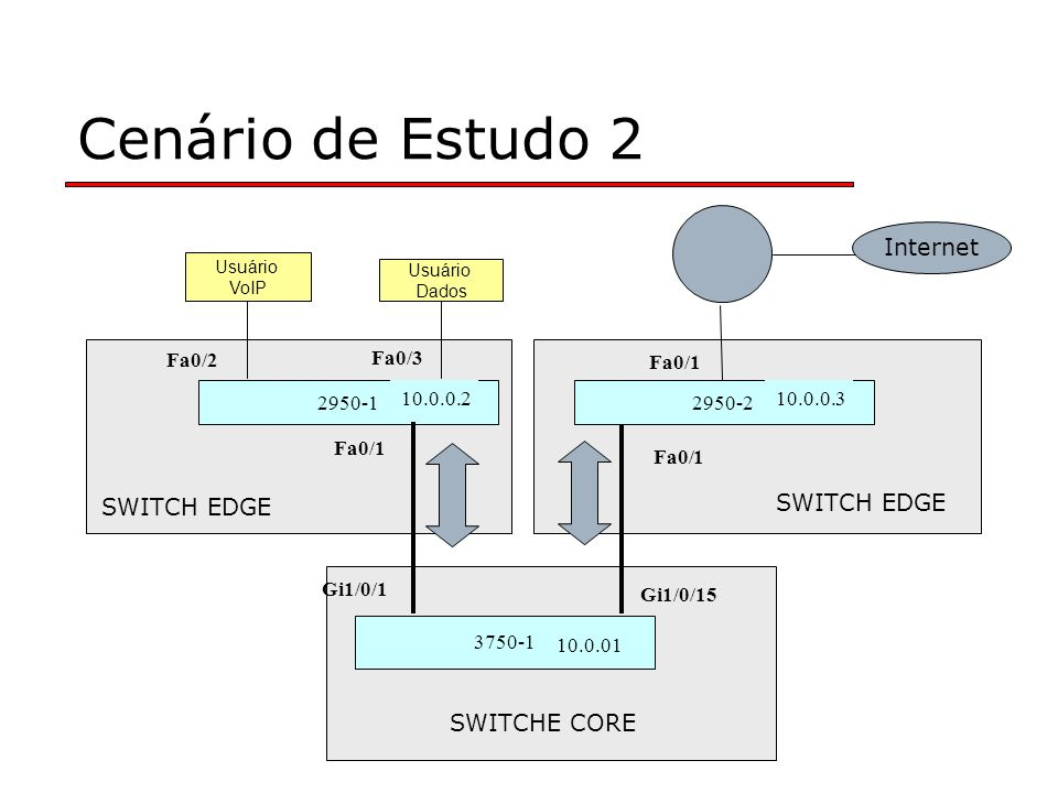 Cenário de Estudo 2 Internet SWITCH EDGE SWITCH EDGE SWITCHE CORE