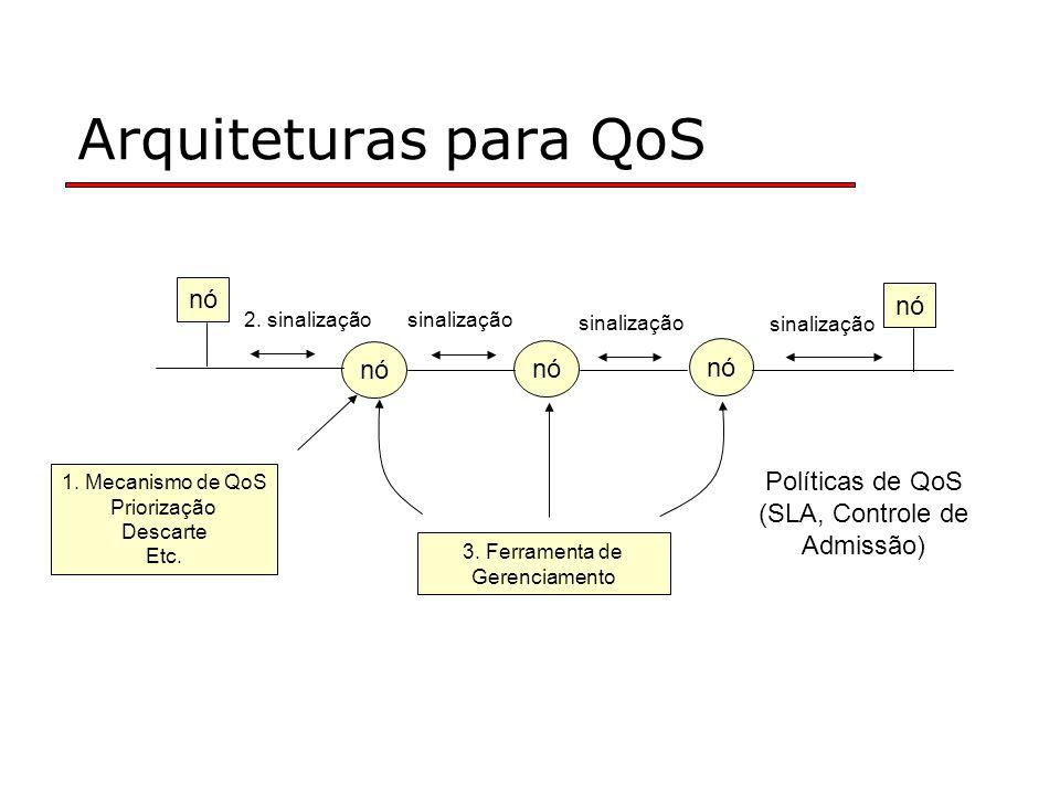 Arquiteturas para QoS nó nó nó nó nó Políticas de QoS
